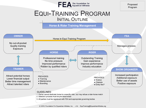 Equi Training Program 1d
